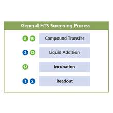 explorer G3 integrated HTS workstation assay flow