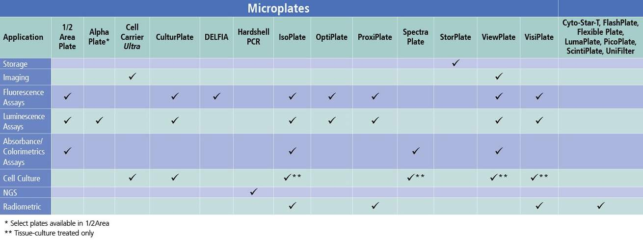 86209 Table for Microplates