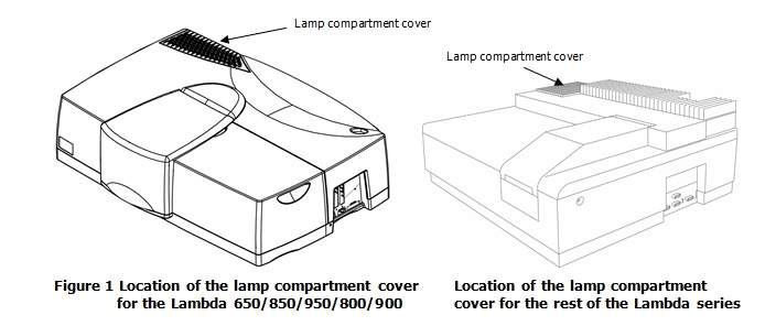 LAMBDA 1050 UV/Vis Spectrophotometer   PerkinElmer