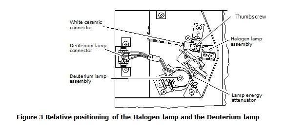 LAMBDA 1050 UV/Vis Spectrophotometer   PerkinElmer on